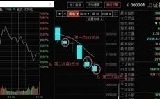股票入门知识讲座视频